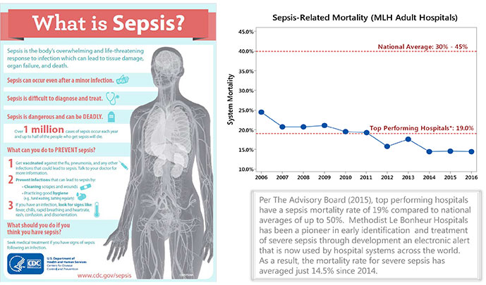MLH-Website-for-Quality-Sepsis
